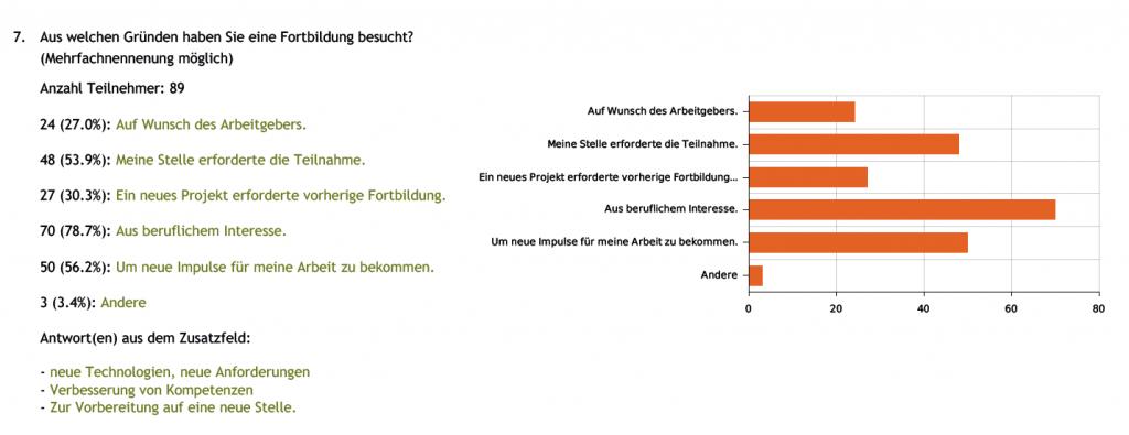 Abbildung aus Bachelorarbeit Annett Burkhardt zu Fortbildungsbedarf älterer Mitarbeiter an Bibliotheken
