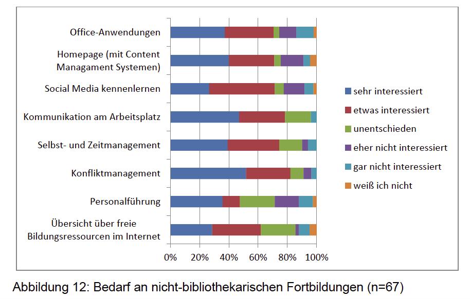 Abbildung aus Bachelorarbeit Annett Burkhardt zu Fortbildungsbedarf älterer Mitarbeiter an Bibliotheken (2015)