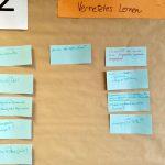 Ergebnistafel des World-Café-Workshops von Renke Siems.